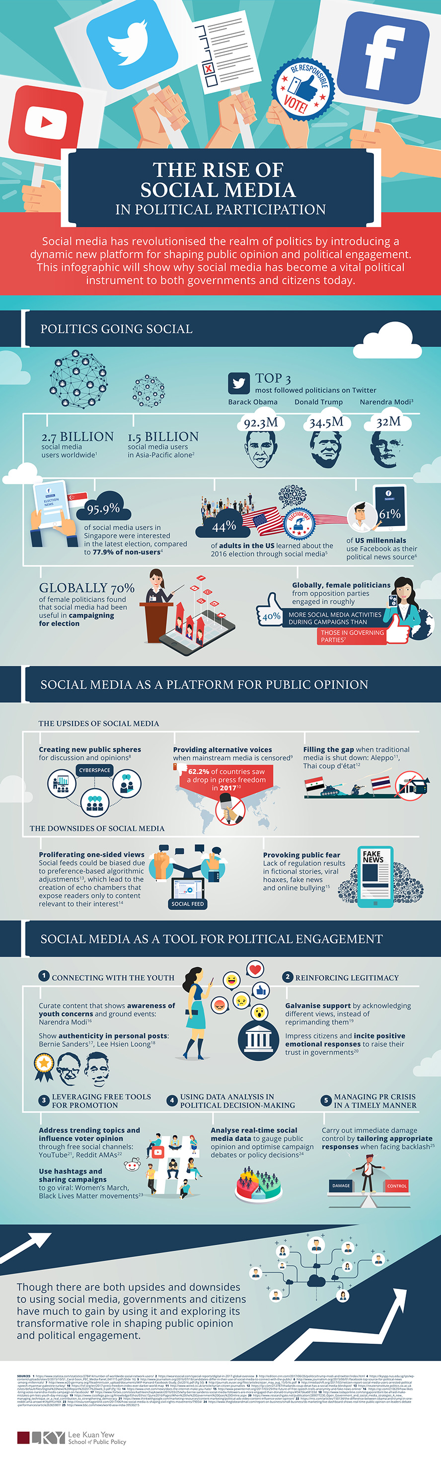 gia social media in politics optimised