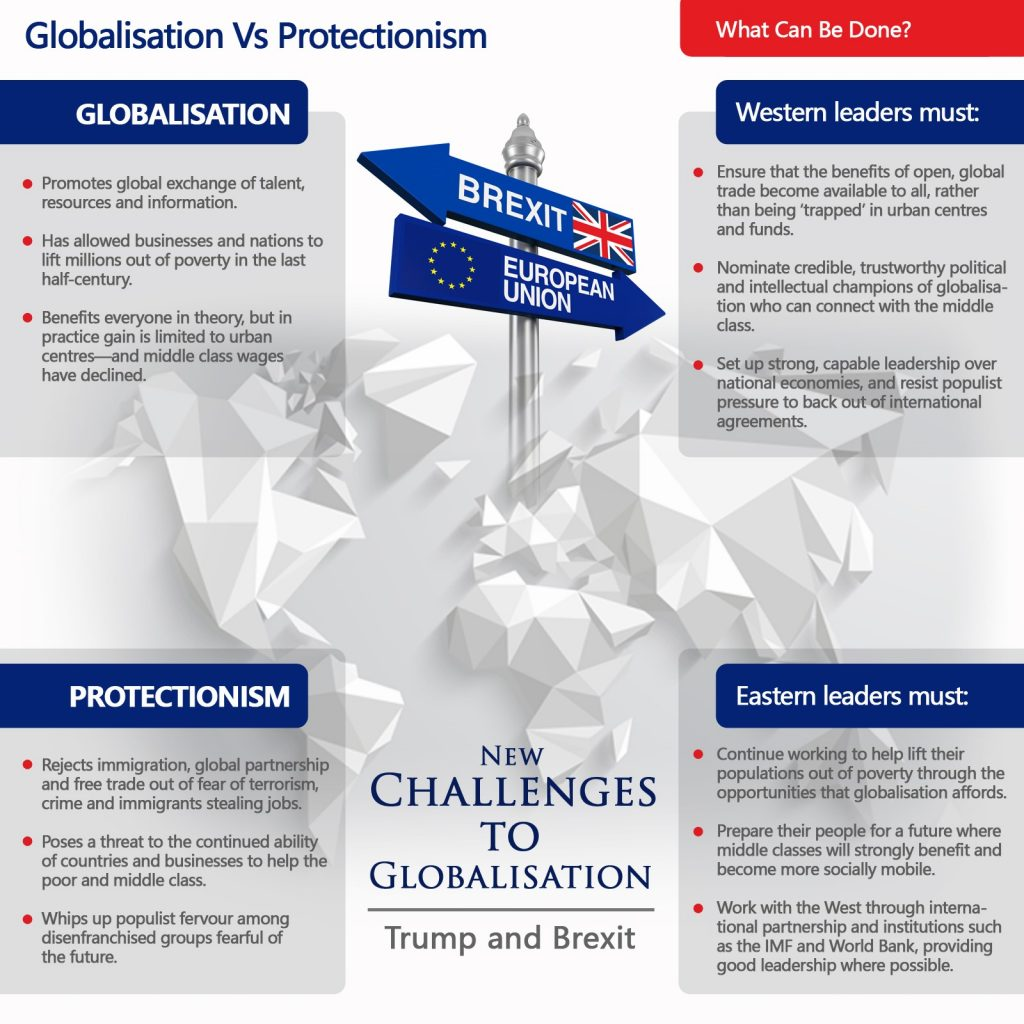 New Challenges to Globalisation