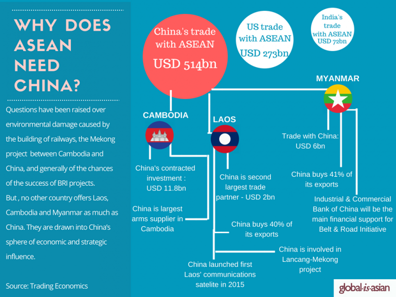 Why does ASEAN need China? | Global-is-Asian