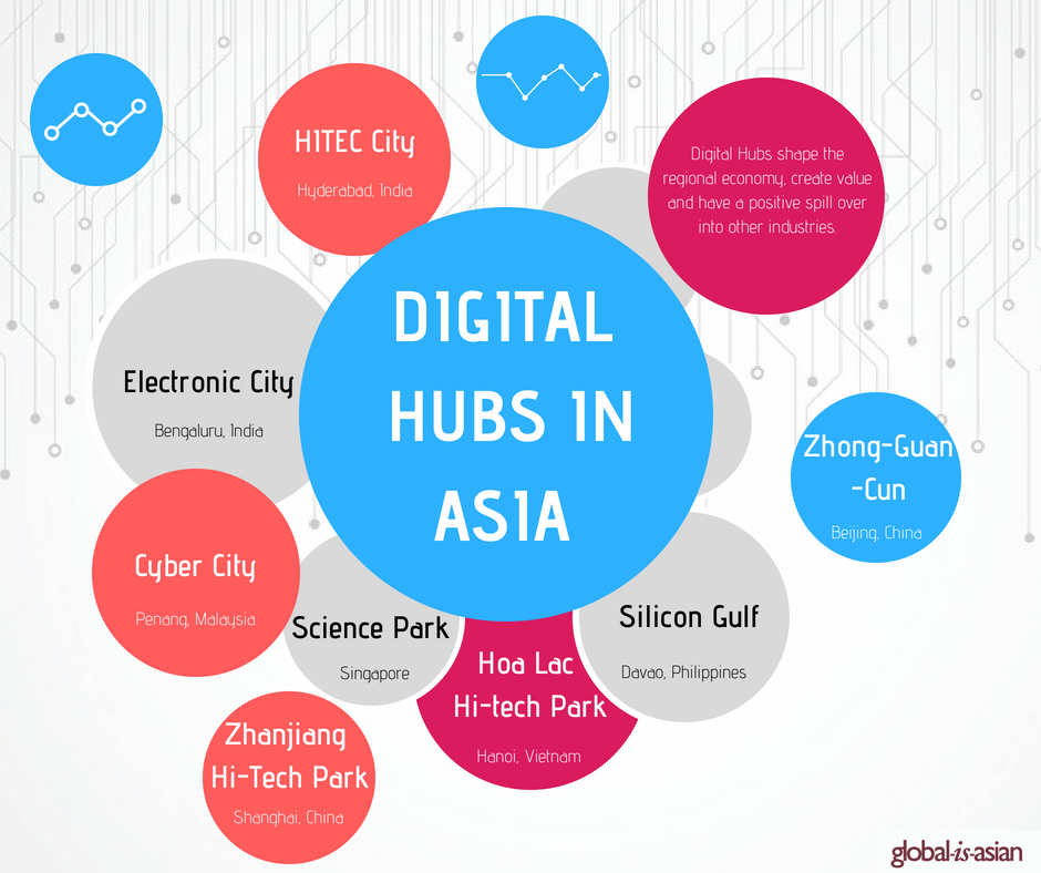 Digital hubs around the world